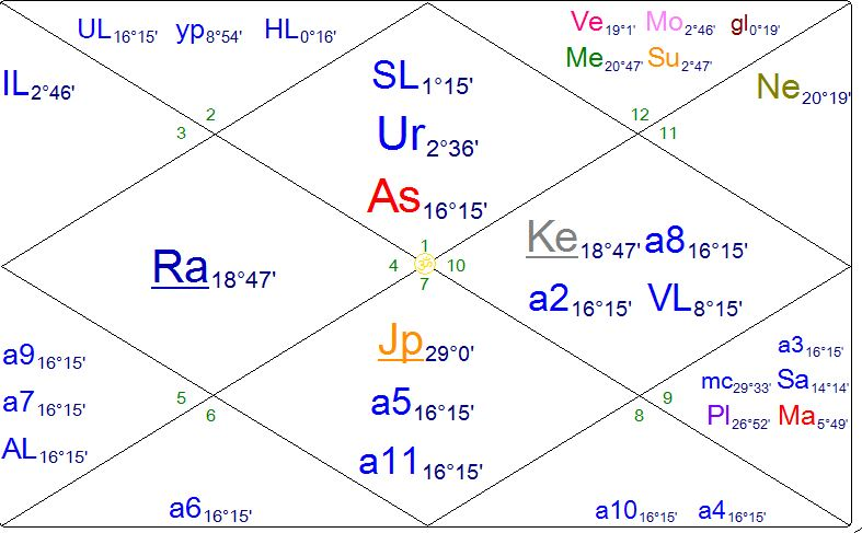 Vedic Natal Chart Reading Of Your Lifes Purpose And Souls Journey